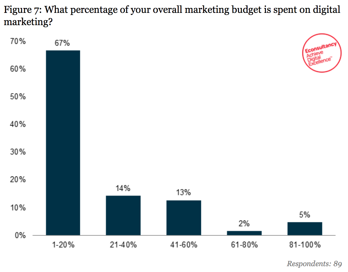 investment in digital marketing