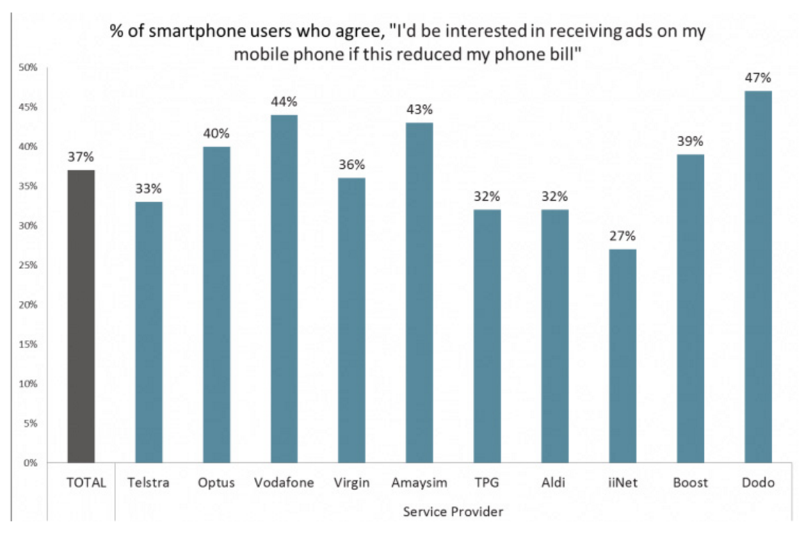 aussies mobile users that would accept ads for cheaper bills