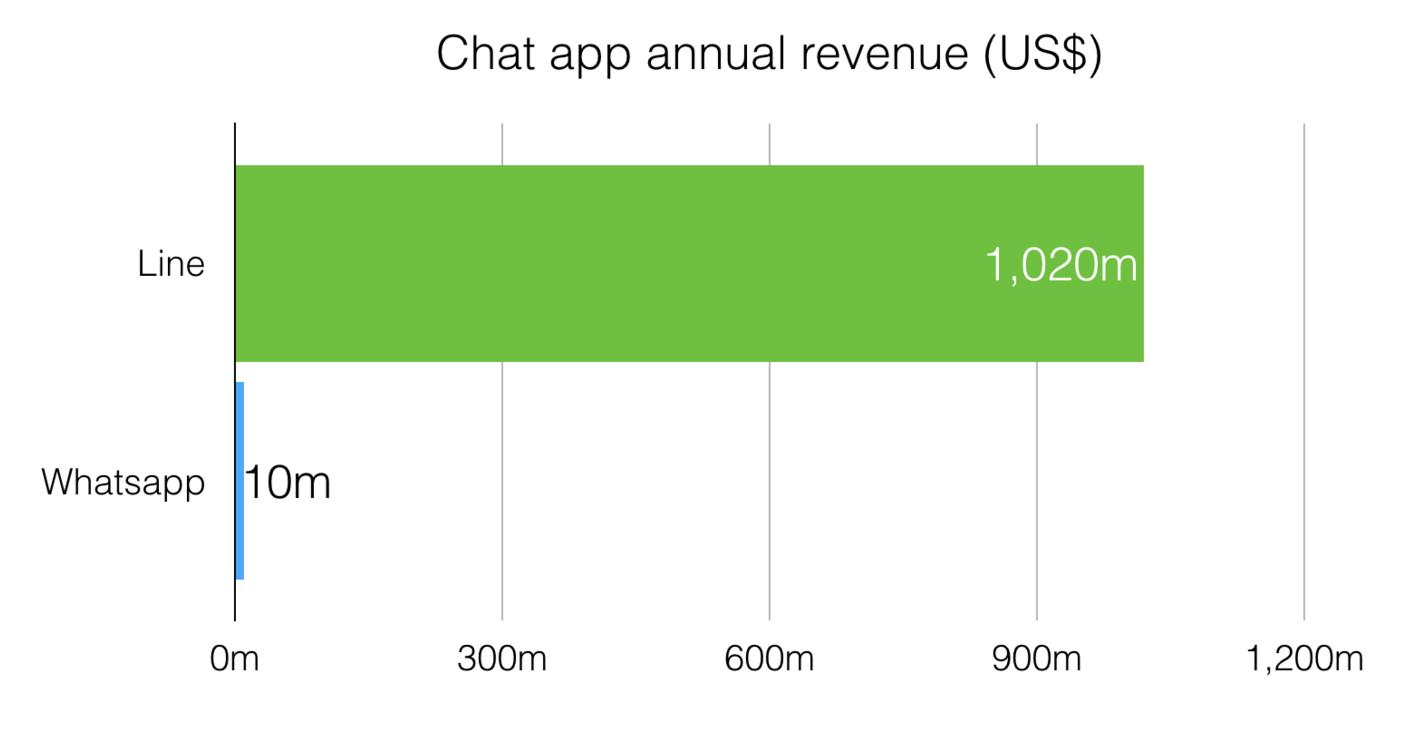 line revenue