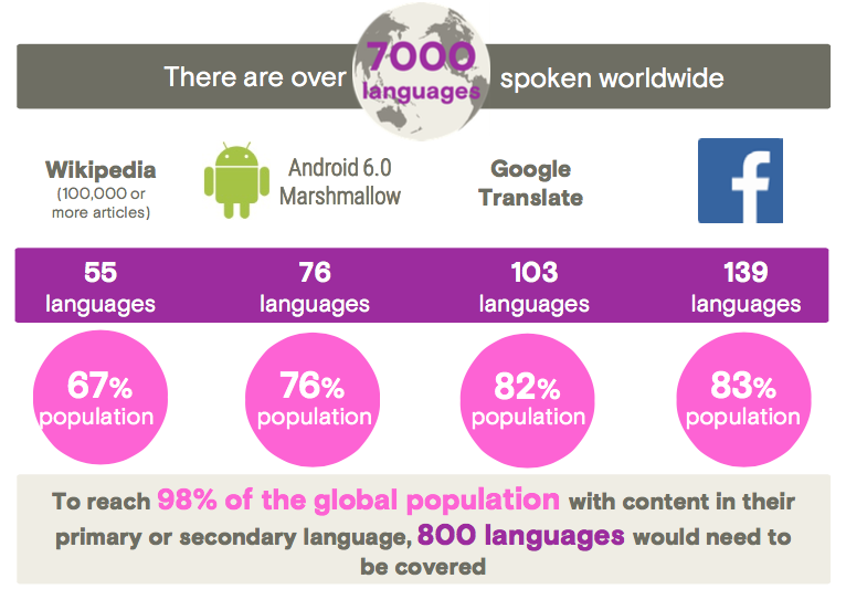 languages avail on digital platforms
