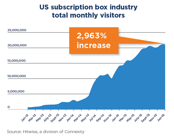 subscription box sites traffic stats