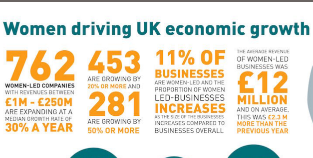 Women driving UK economic growth infographic