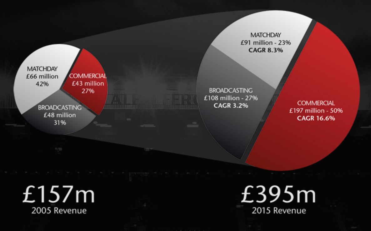 revenues at manchester united