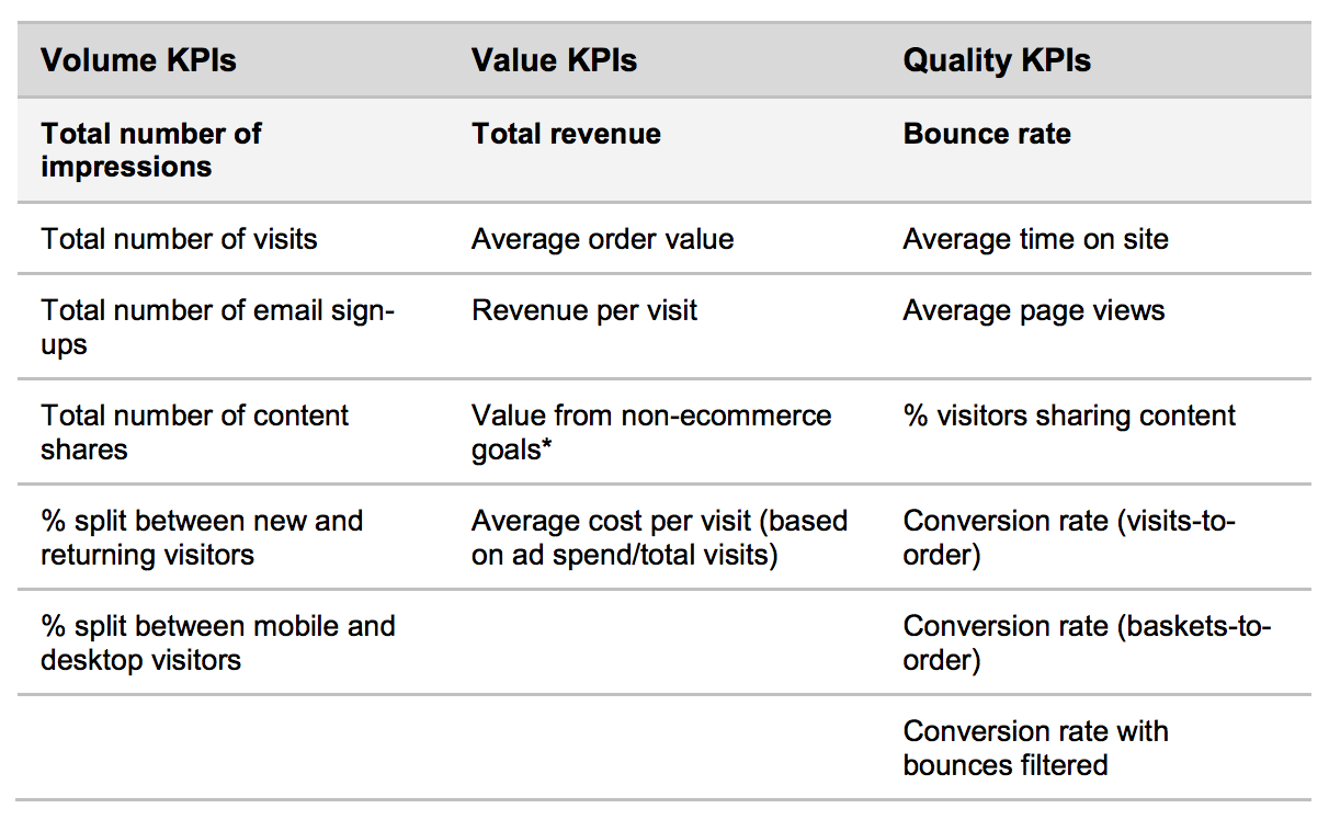 kpis for search