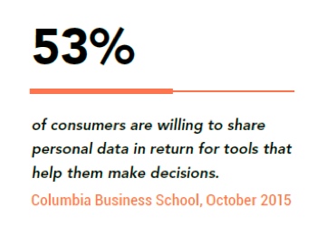consumers willing to share personal data