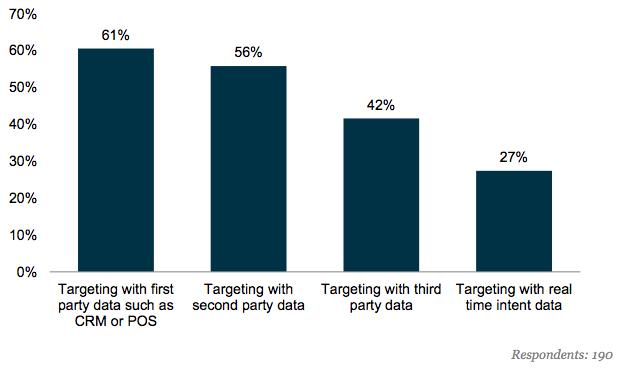 ad targeting data types