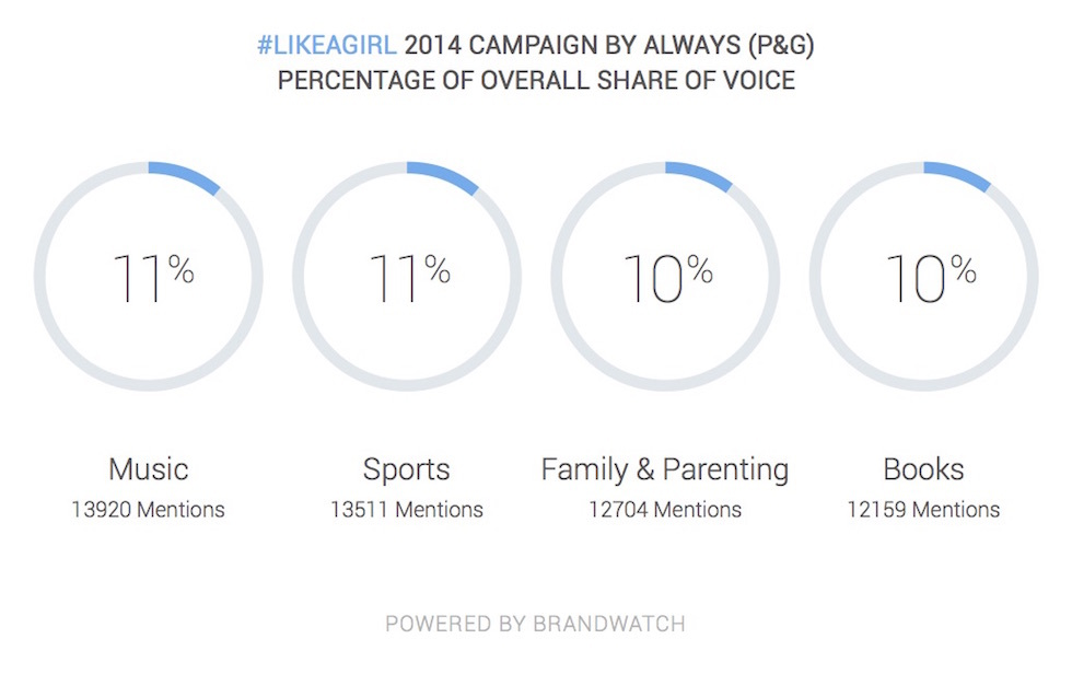 #LikeAGirl campaign results Twitter