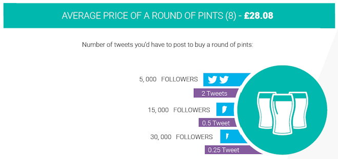 Infographic how much are your tweets worth