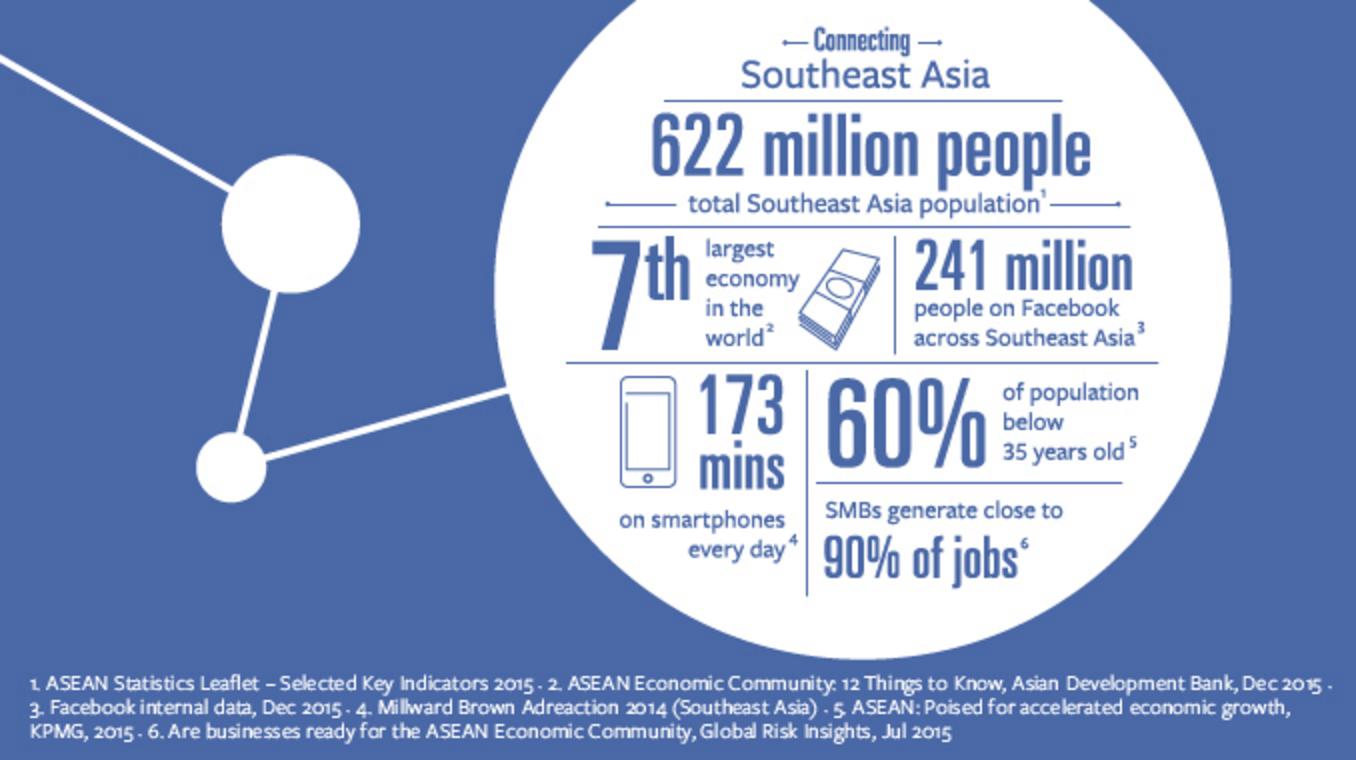 facebook users in se asia