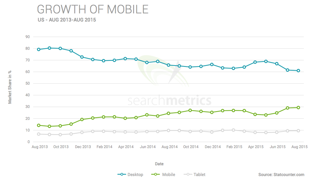 growth of mobile