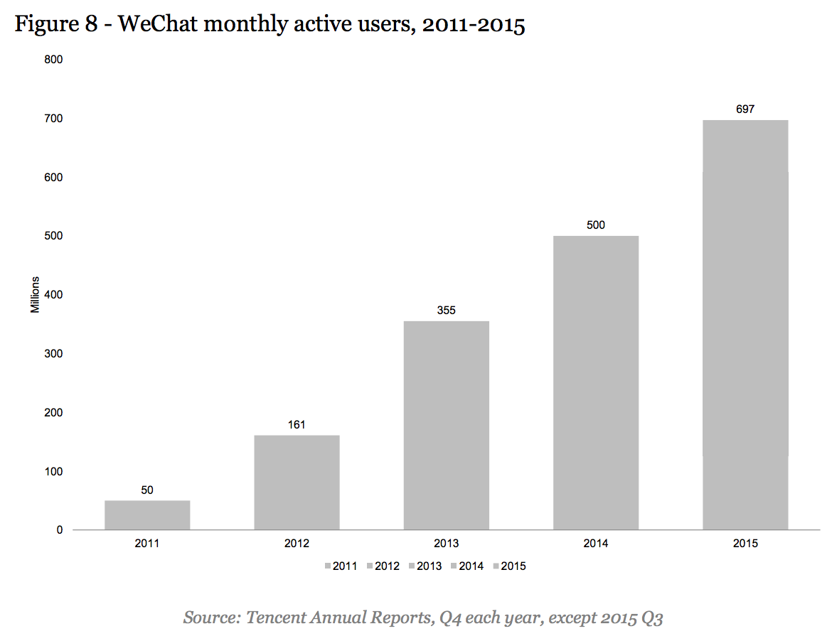 wechat user growth
