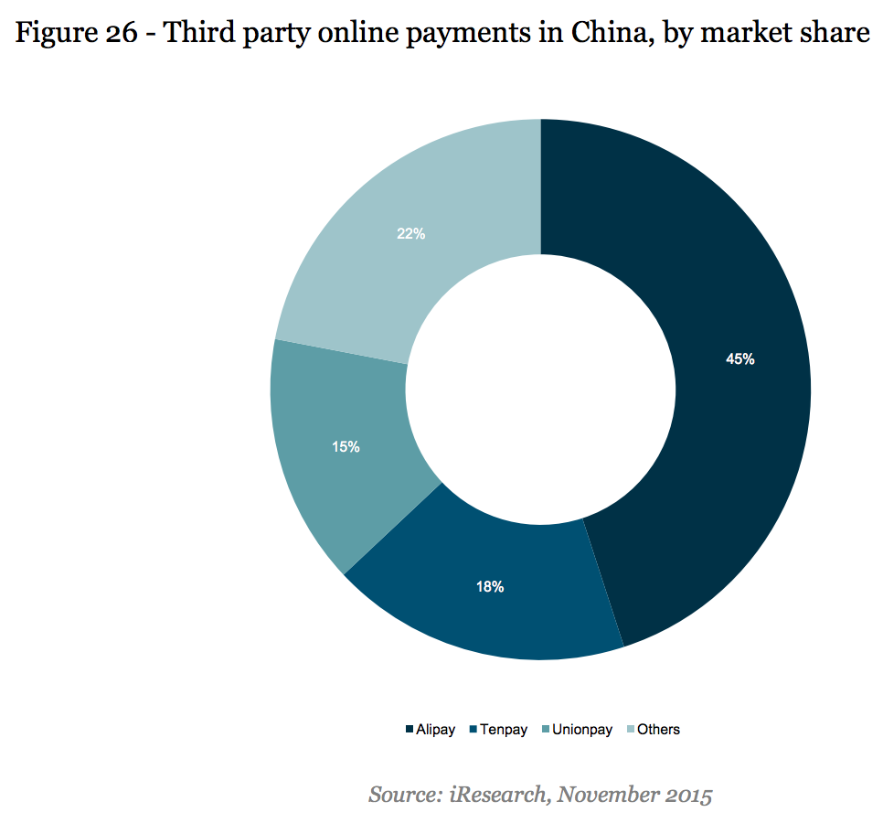 payment share in china