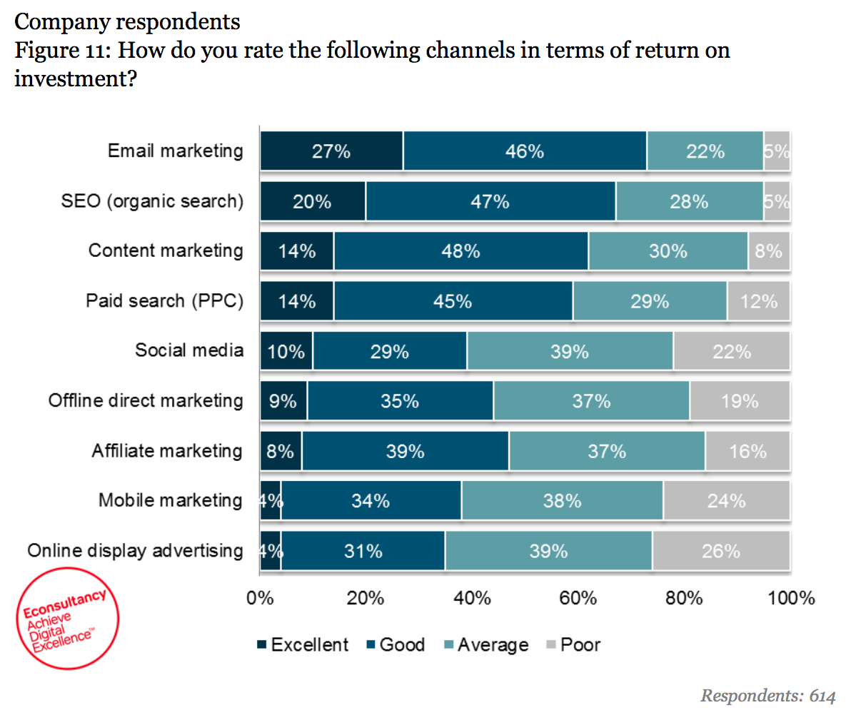 roi of marketing channels