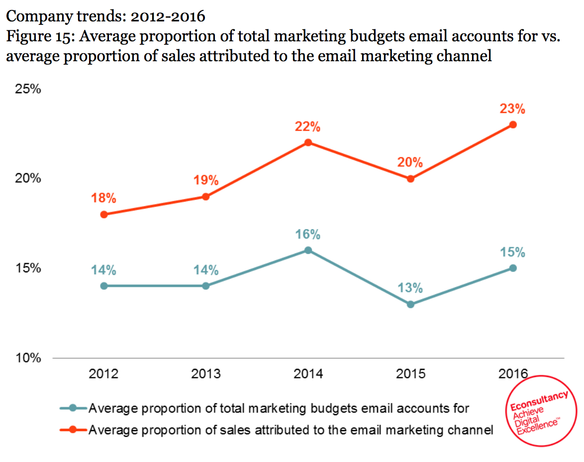 budget and sales - email