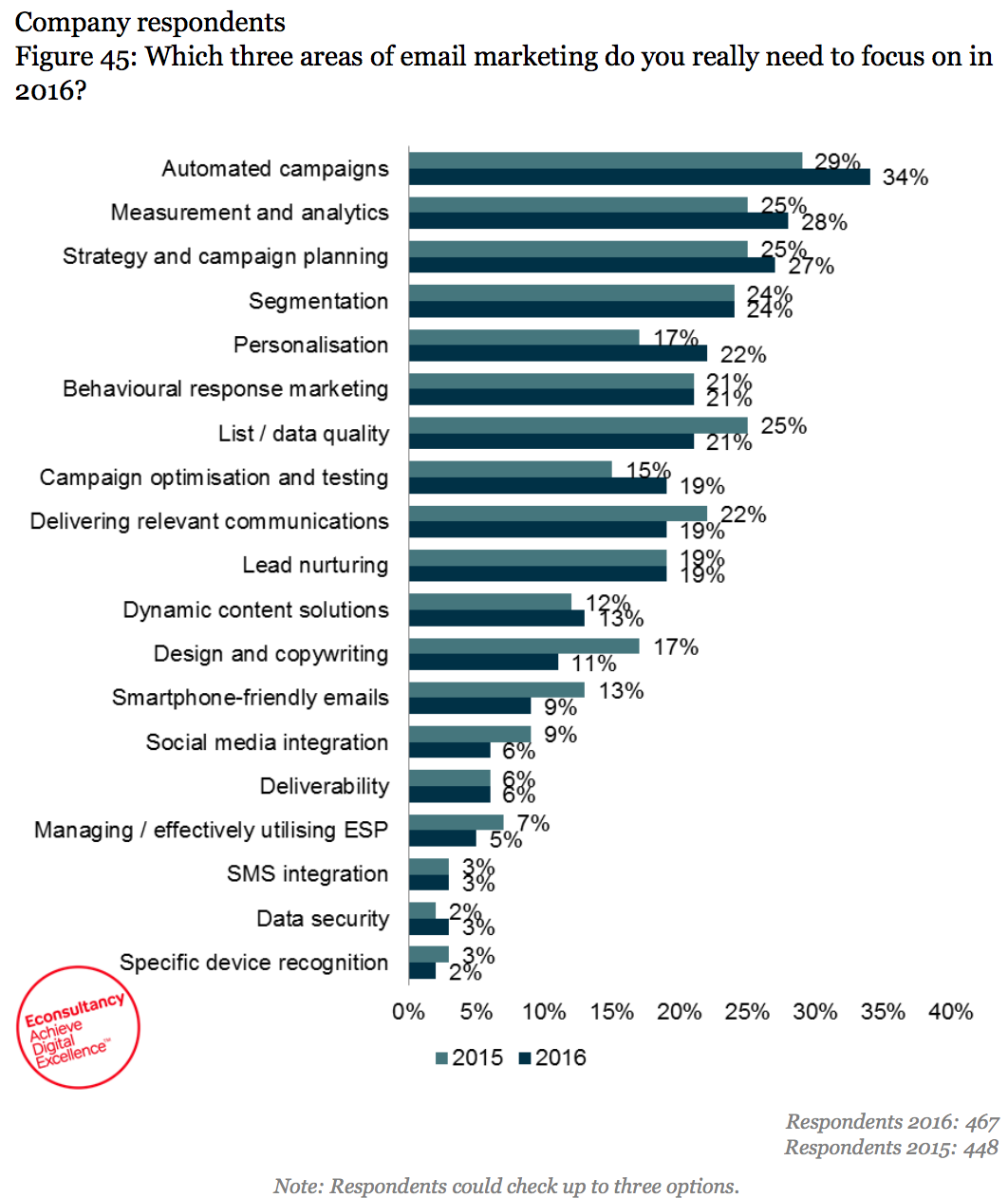 marketing automation top priority