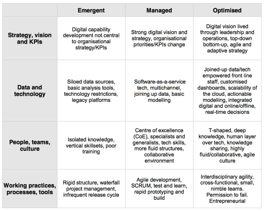 maturity framework