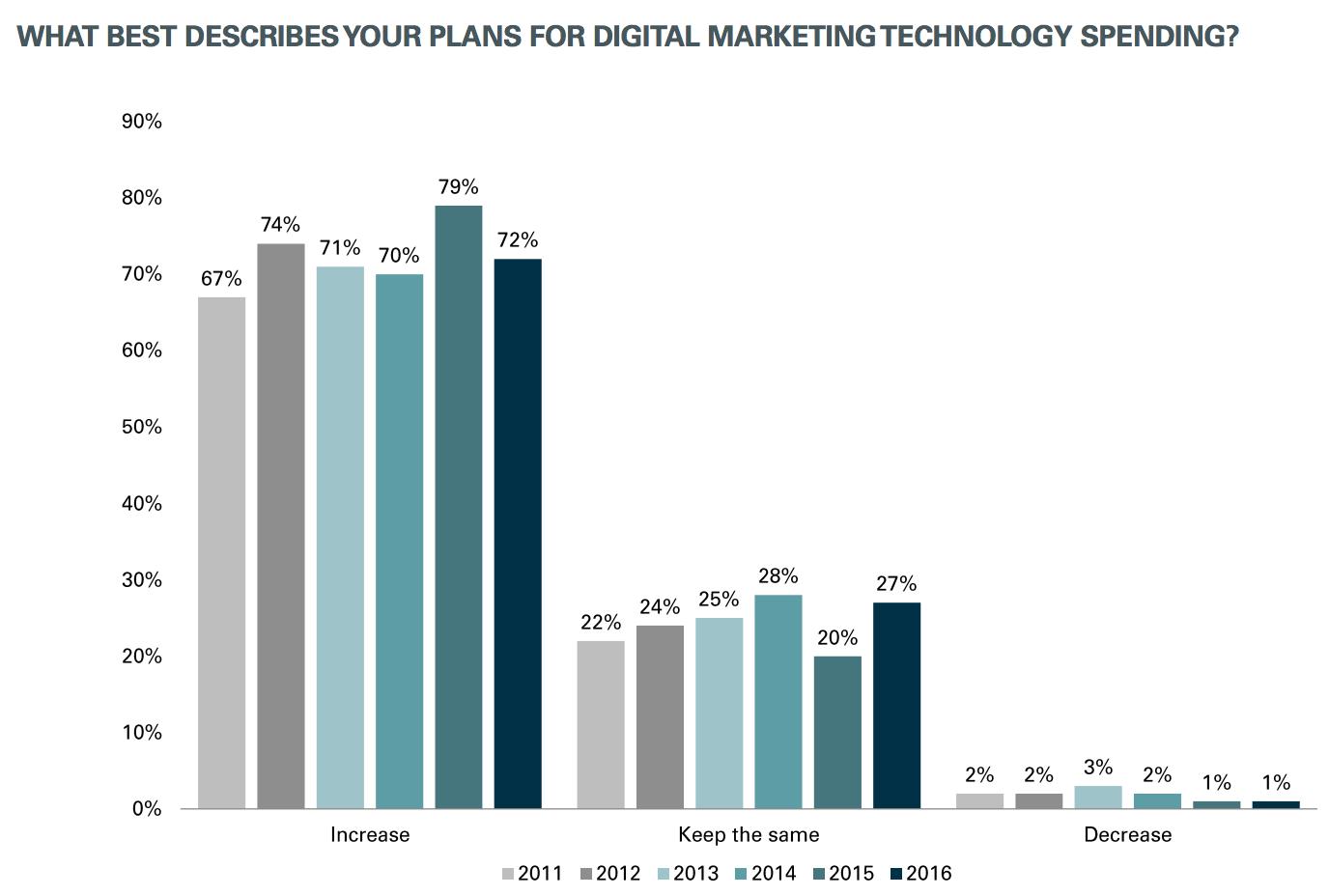digital budgets