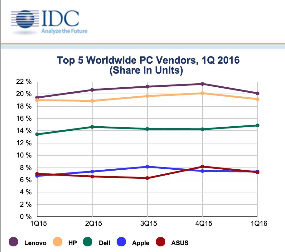idc pc vendor market share