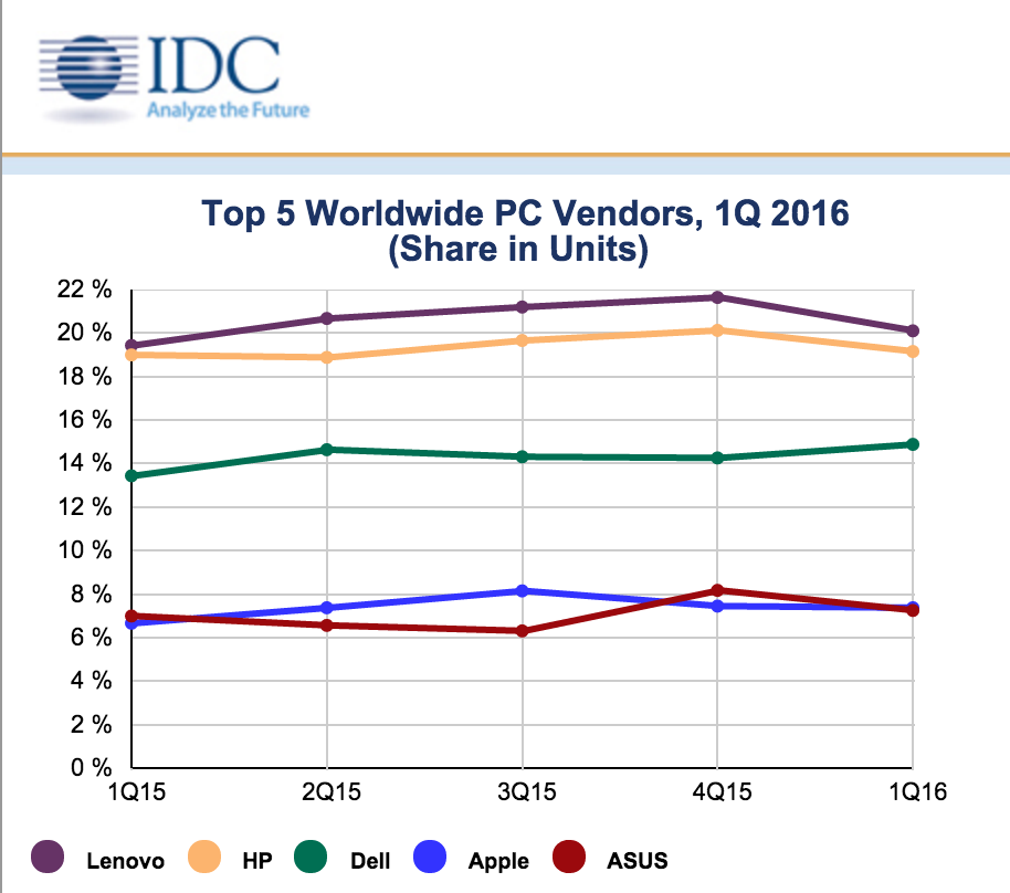 idc pc vendor market share