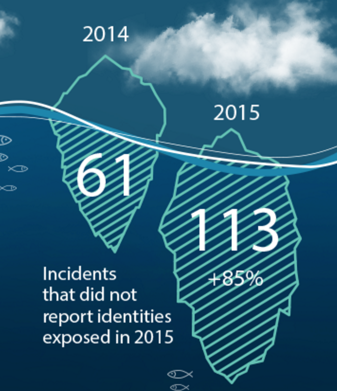 data breaches unreported