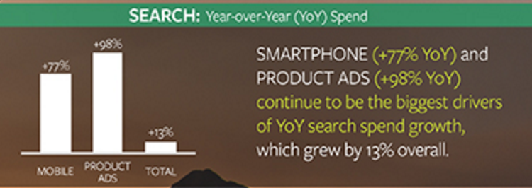 search spend