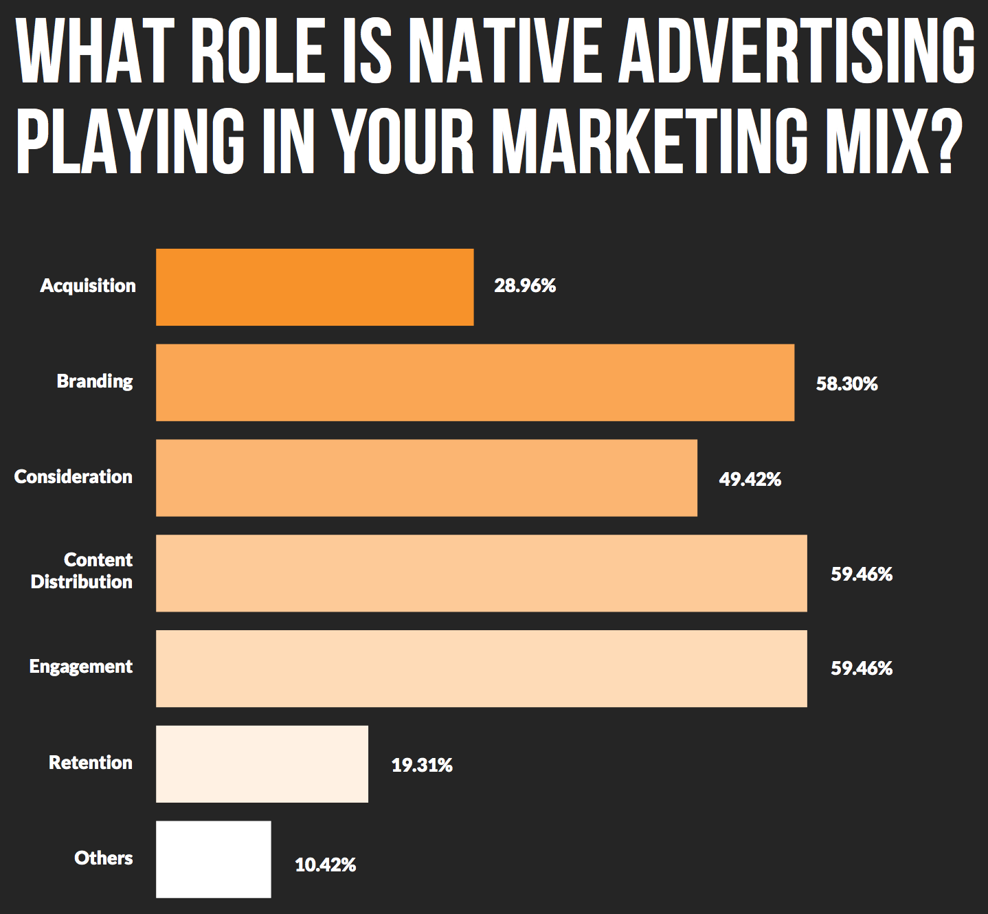 native ad use in apac