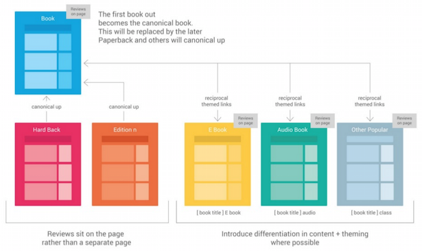 canonical book