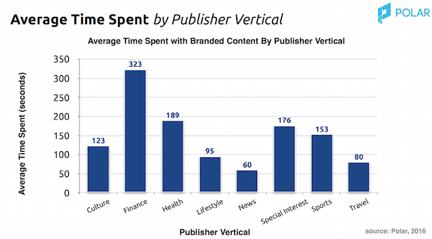 time spent by publisher vertical