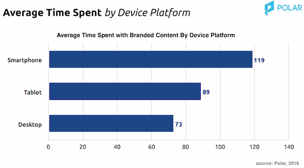 time spent by device with branded content