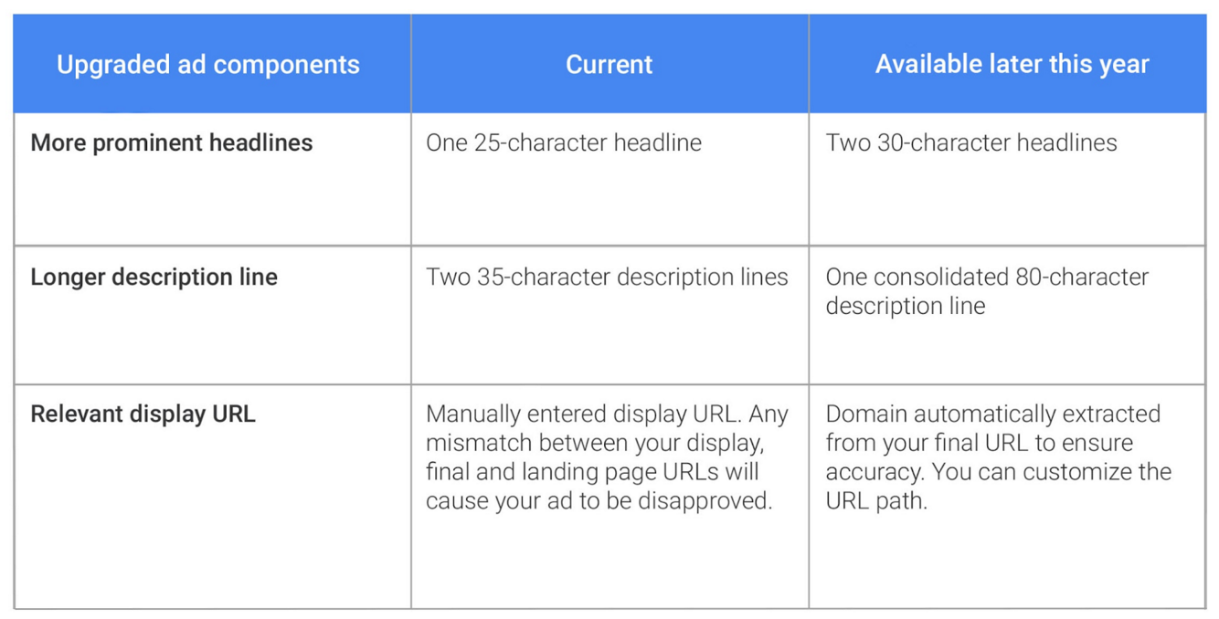 adwords text ads