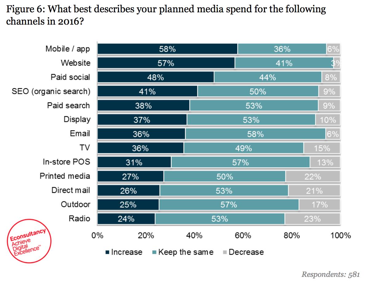 media budgets index