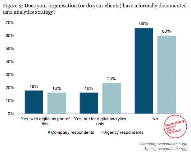 lack of analytics strategy - chart