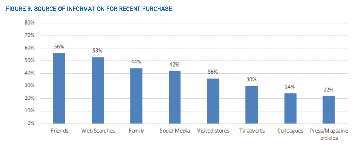 social influence on purchasing
