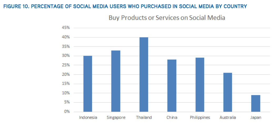 social purchases by country