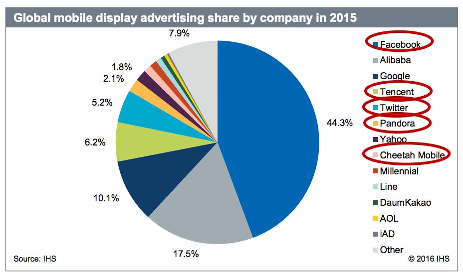 global mobile advertising