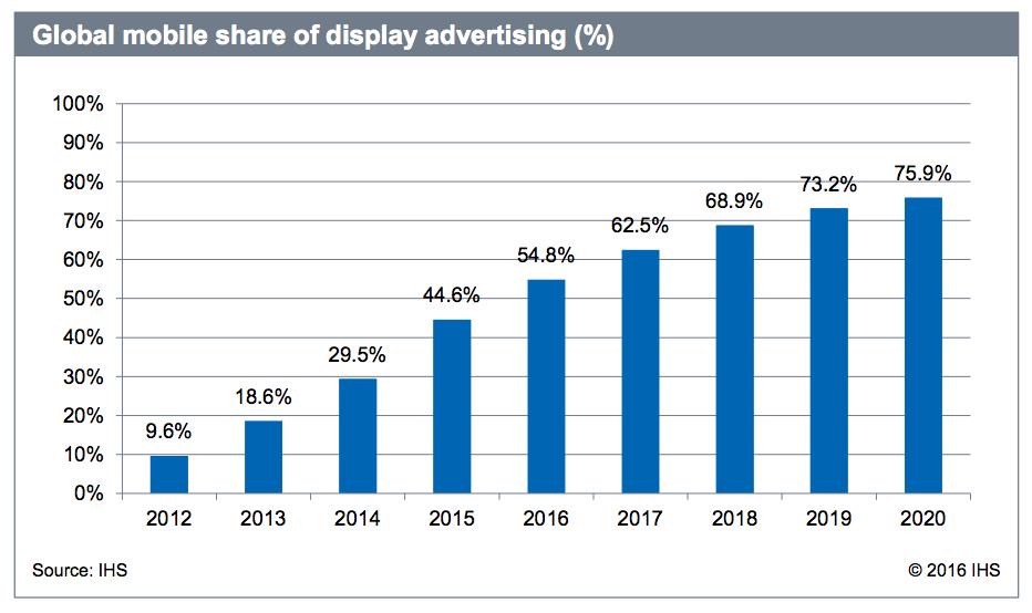 mobile advertising globally