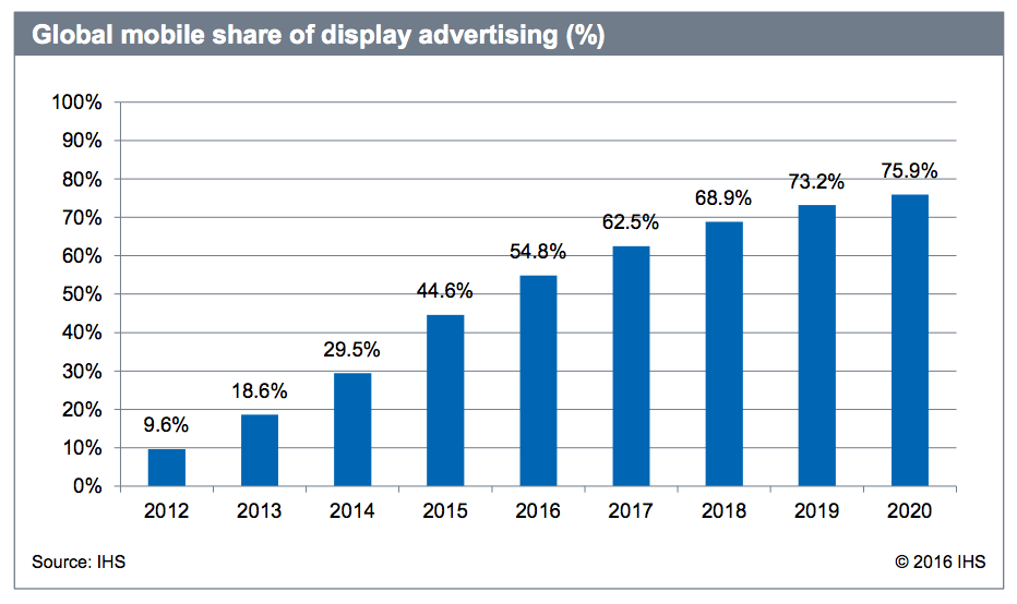 mobile advertising globally
