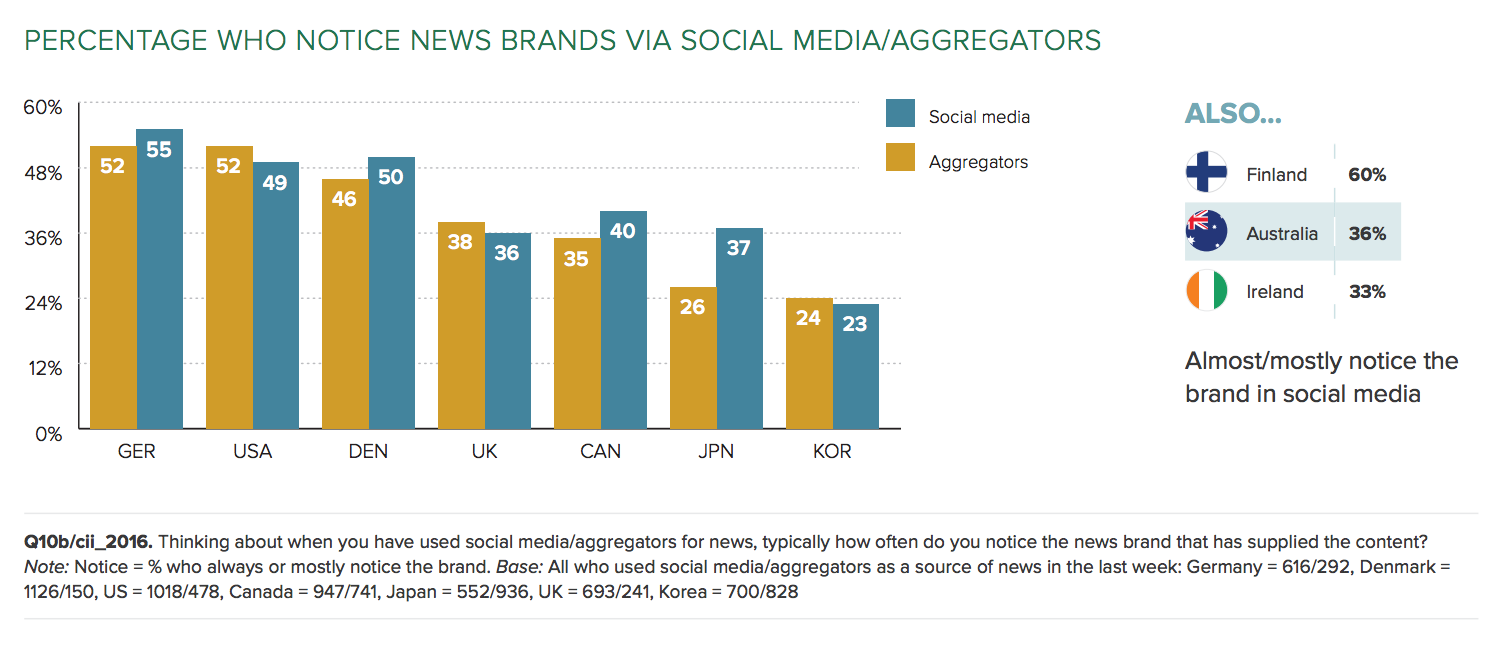 notice source of aggregate news