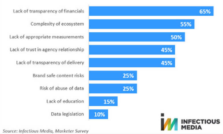 barriers to ad spend