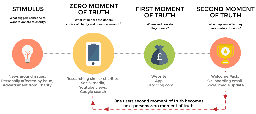 Zero moment of truth for charities
