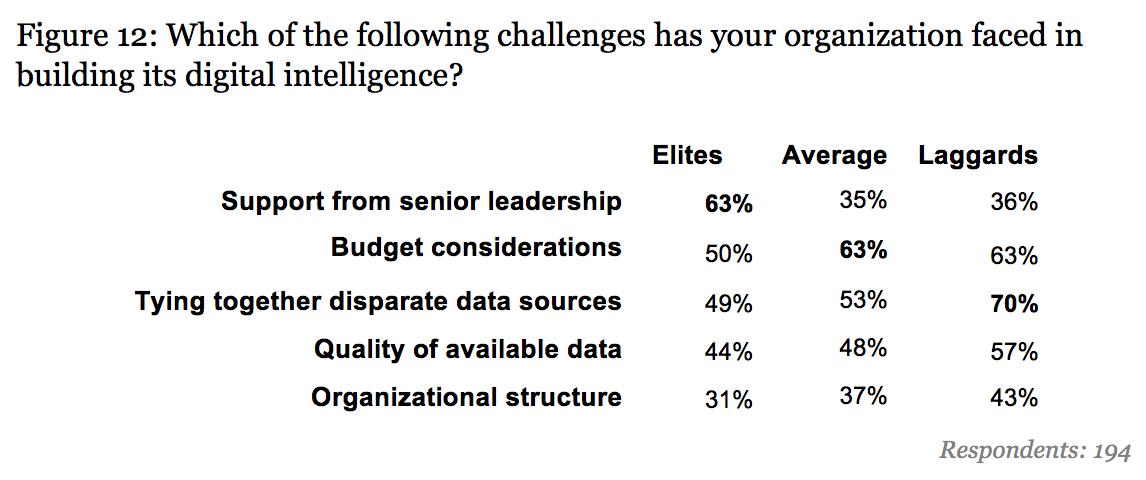 challenges analytics