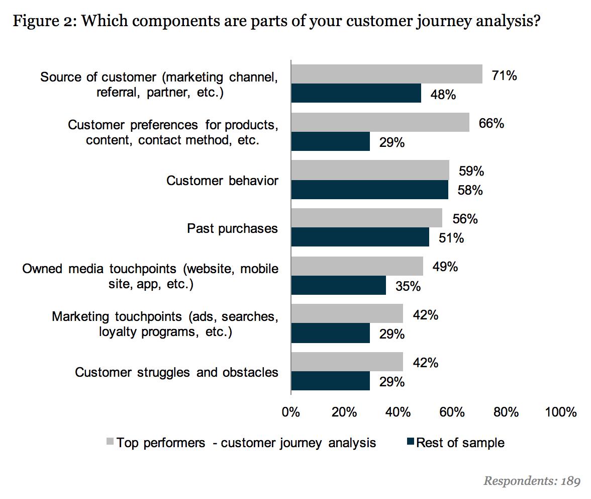 customer journey analysis