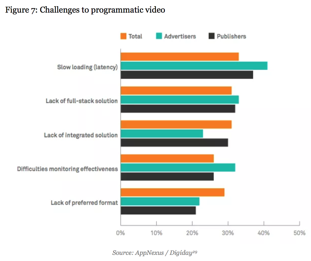 mobile programmatic challenges