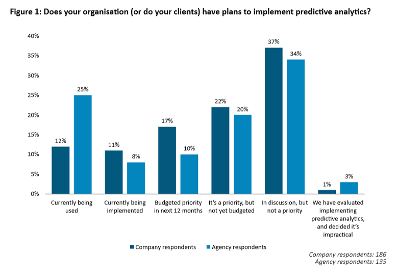 Four key trends in the use of predictive analytics – Econsultancy