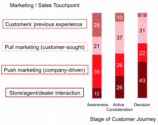 marketing/sales touchpoints