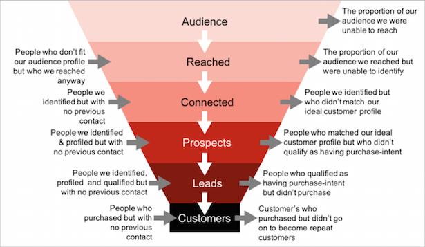 framework for measurement planning
