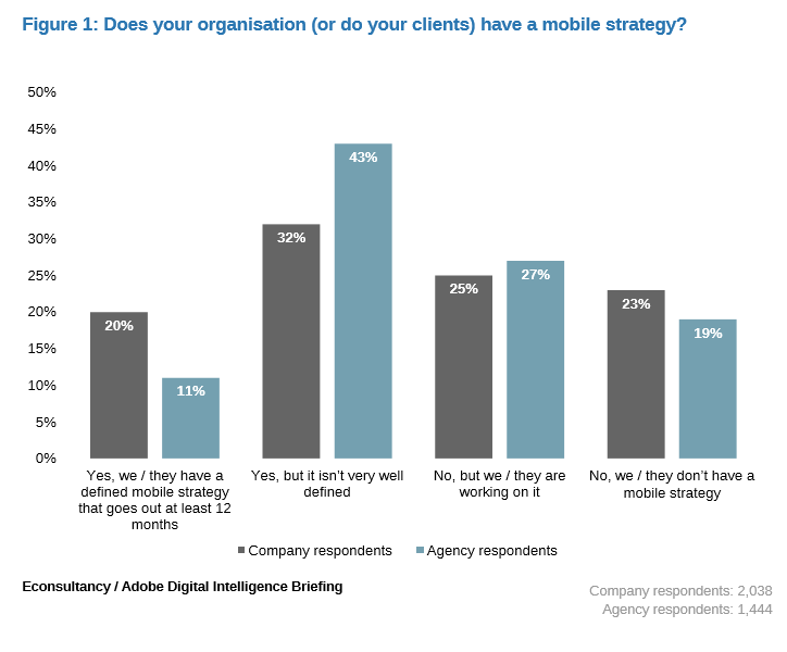 Mobile marketing strategy: Four key charts from our latest research ...
