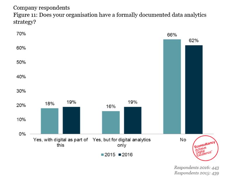 chart from analytics report
