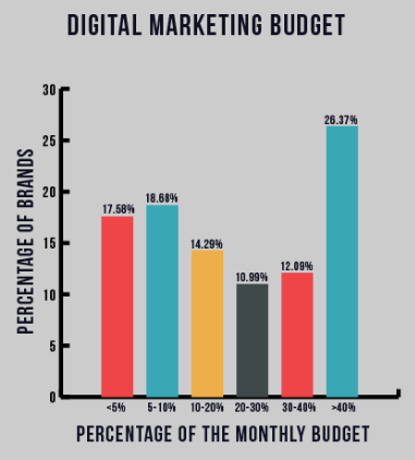 onthly budget indian marketers
