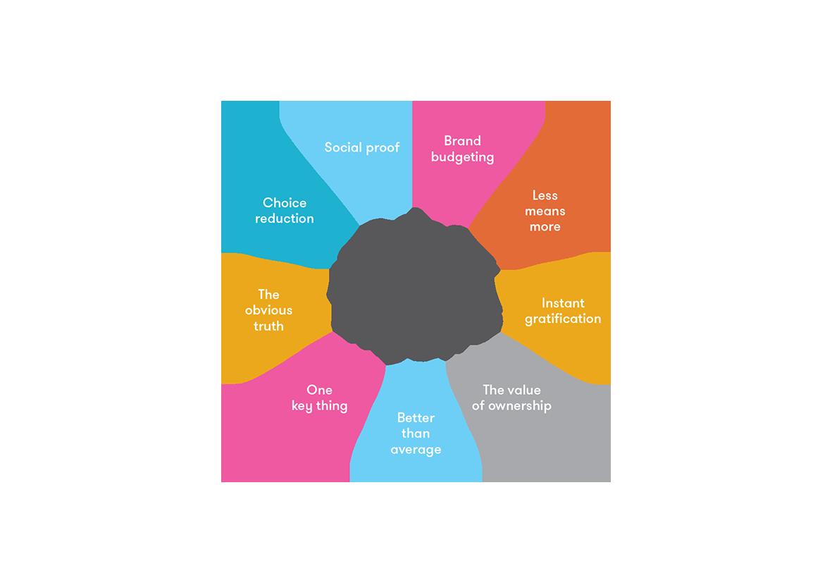 visual planning model